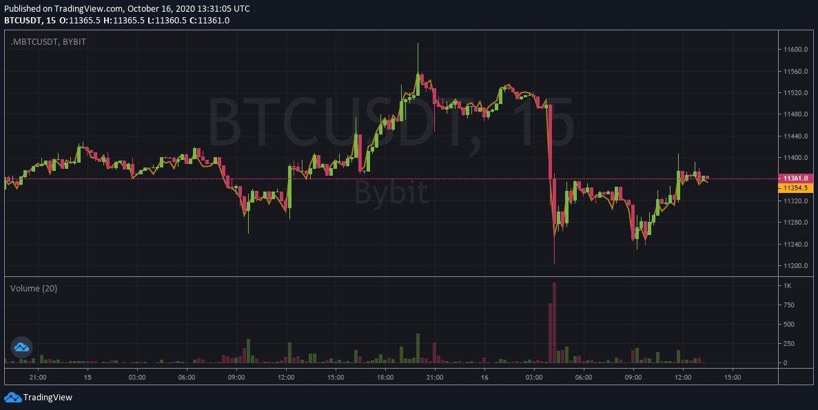 Huobi Bitcoin Whales Move $22M to OKEx Amidst Withdrawal Freeze A group of whales on Huobi have moved $22 million worth of Bitcoins to OKEx despite the fact that the exchange temporarily disabled withdrawals. Crypto Twitter account Whale Alert reported the activity in two tweets. One tweet showed a single transaction containing 998 BTC moving to OKEx while the second tweet revealed a similar 997 BTC transfer. The transactions were made two hours apart this morning, with no clear indication of why someone would move funds to OKEx at the current moment. Technically, the assets will be 'locked' on the exchange as long as withdrawals are disabled. However, some commentators noted that miners may have delayed transactions and that the whales moved their BTC before the news hit. At the time of writing, OKEx holds 276,184 Bitcoins on both hot and cold wallets. Crypto data provider Chain.info shows, however, that 6,269 coins were moved from OKEx since yesterday. This might imply that insiders already knew what was happening behind the scenes. As a reminder, the founder and CEO of OKEx Star Xu was arrested in China this morning. A news report from Caixin indicates that the Chinese authorities talked with Xu last week and that he was not appearing at work for a far longer time. Where the CEO is currently located remains unknown, but some sources suspect that he was arrested this morning. Since Xu holds the private key to the exchange, OKEx was forced to disable withdrawals as they cannot be approved. The Asian-based cryptocurrency exchange revealed the news in an announcement this morning. Bitcoin reacts harshly to OKEx news, bounces back hours later Naturally, the whole cryptocurrency market reacted quite negatively to the news. Bitcoin plunged quite severely as of this morning when OKEx announced that it disabled withdrawals. This marks an important price reversal as the asset was close to reclaiming the $11.5k price level last night. Initially, investors were scared that t