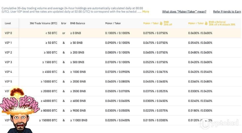 binance fees - cryptolad