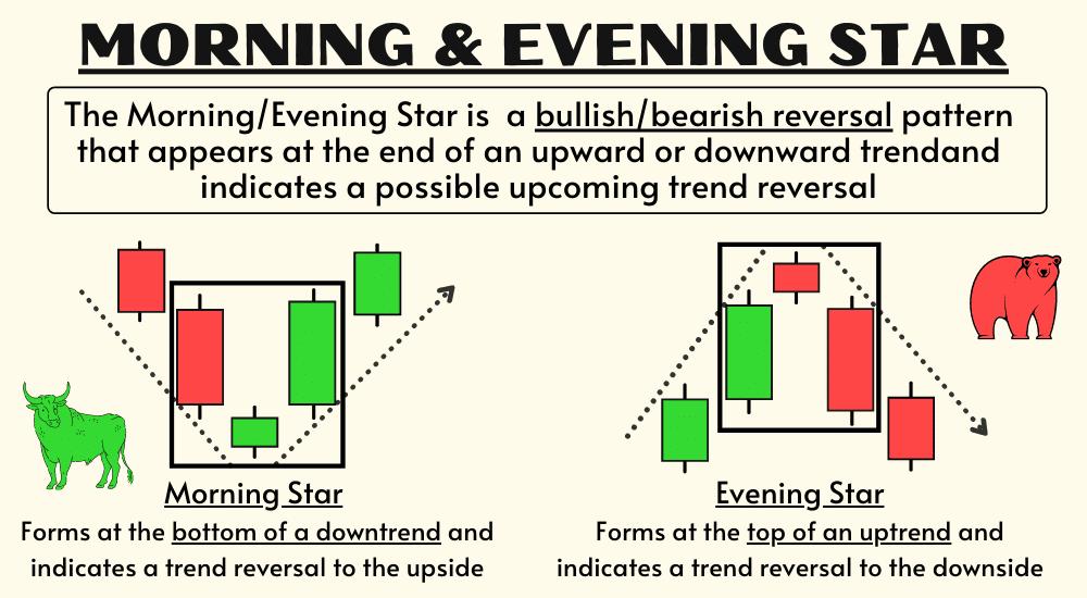 morning & evening star