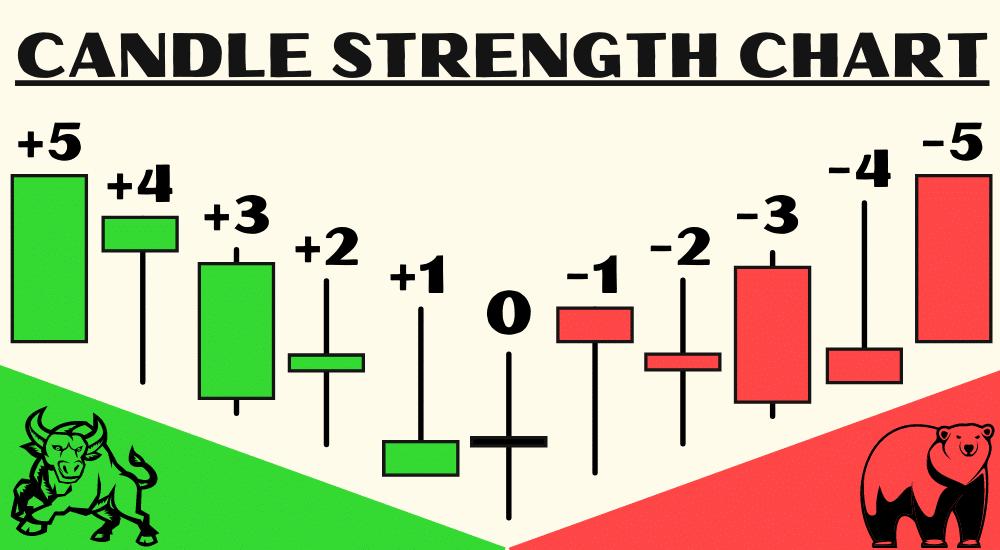 candlestick strength chart