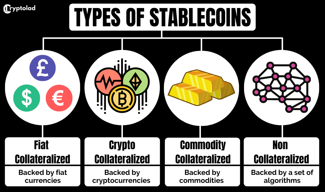 different types of stablecoin