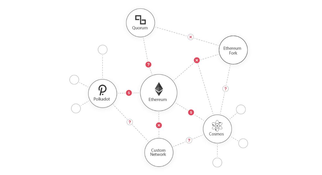 ethereum blockchain challenges