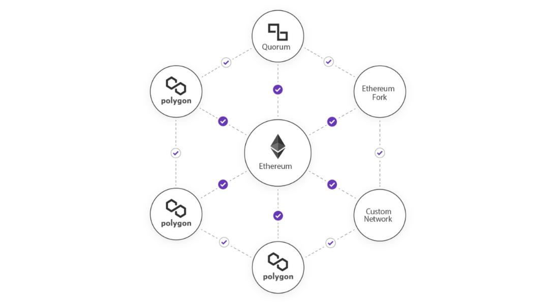 Polygon solution to ethereum blockchain