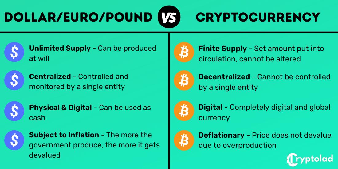 fiat vs cryptocurrencies