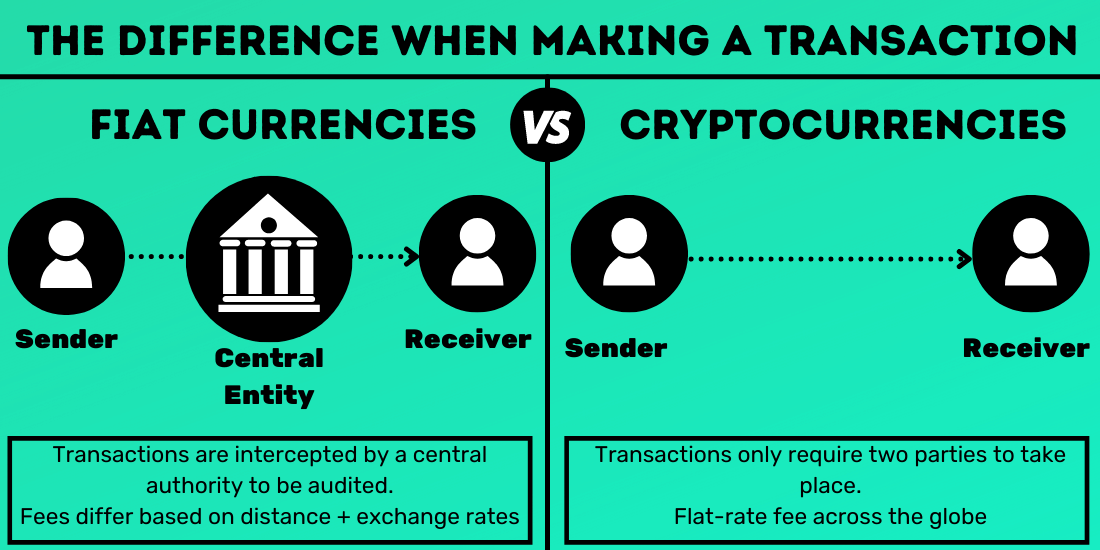 fiat vs cryptocurrency transactions