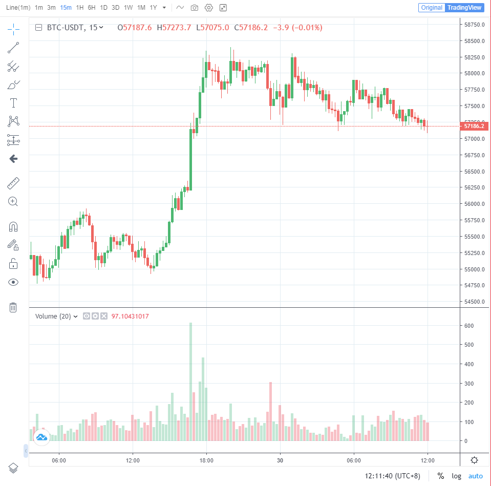 okex trading chart
