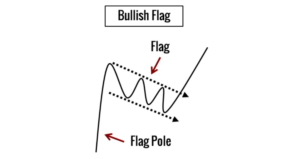 bull flag illustration