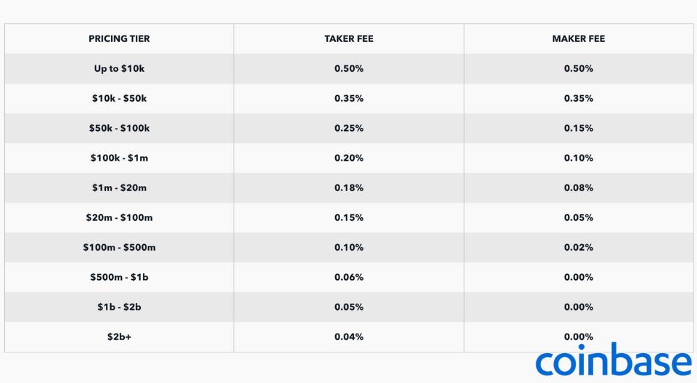 coinbase fee table