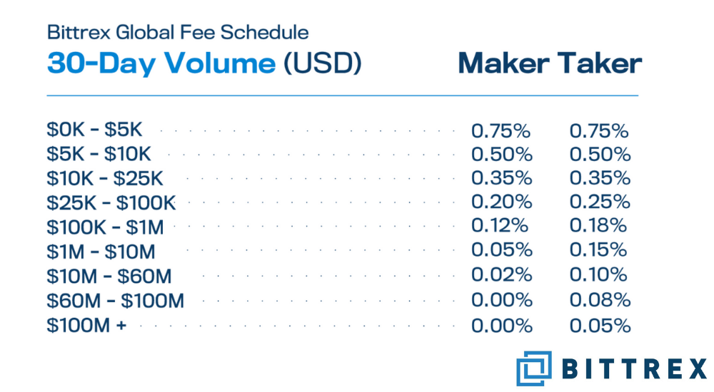 Bittrex fee table