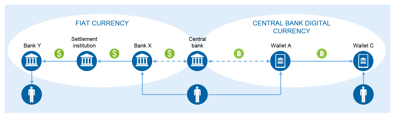 CBDC's are centralised