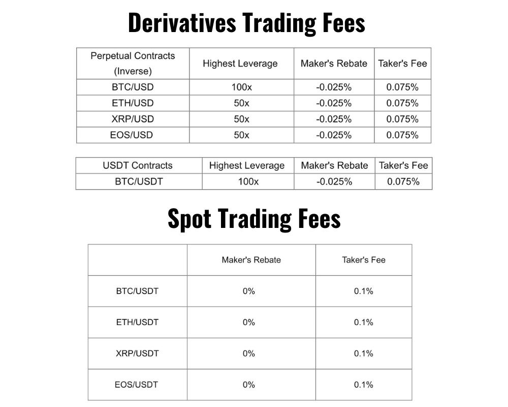 bybit fees