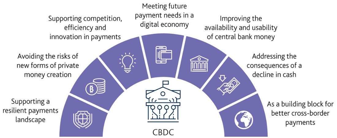 What are cbdc's