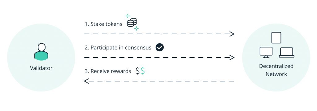 how proof of stake works